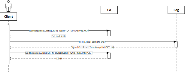 4093260_client-CA chart